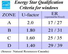 Energy Star Qualification