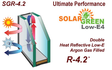 Solar Green, Low-E glass, Argon Gas Filled