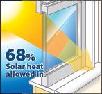 68% Solar Heat Gain